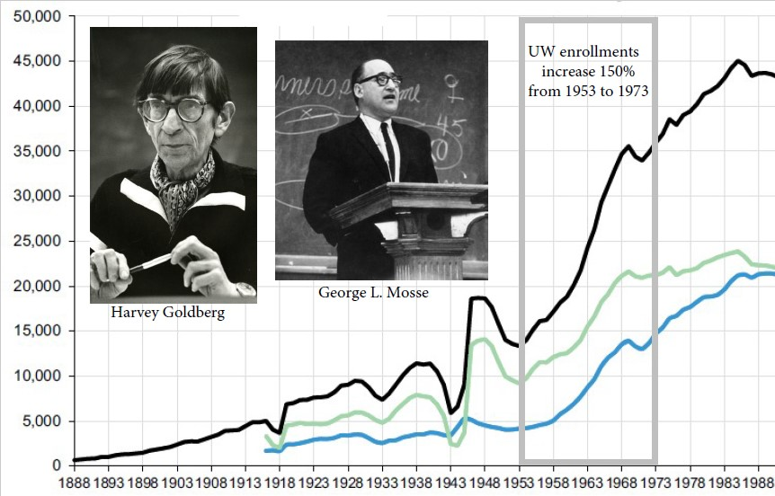 Image of Harvey Goldberg and George L. Mosse along side a graph showing increased enrollments. UW Data Digest, 2018-2019, 1; photos from UW Archives and WHS.