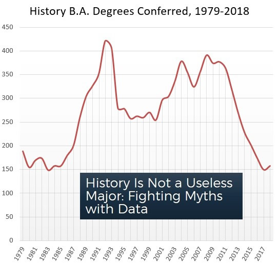 """Image from """"Why Study History?,"""" American Historical Association. Graph shows trends of students getting BAs in History."""
